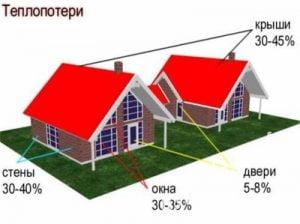 Что такое энергосберегающие окна